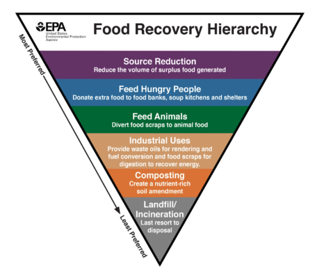FDA Food Recovery Hierarchy
